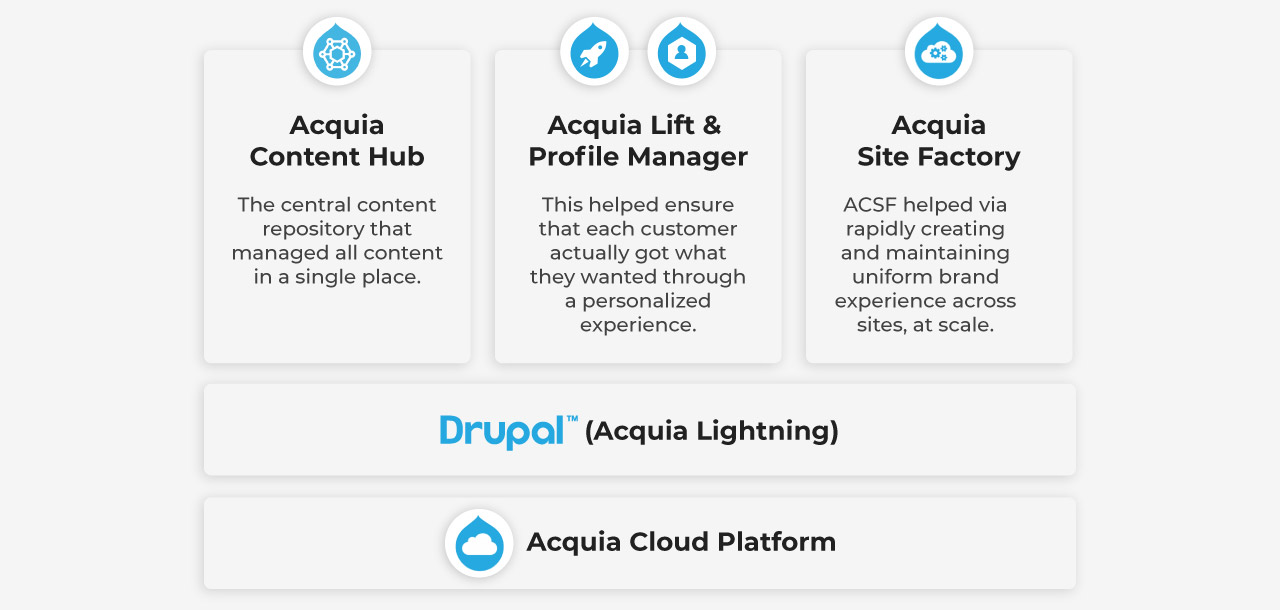 Acquia-Big-Pharma-Acquia-Products-Desktop
