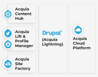 Acquia-Big-Pharma-Acquia-Products-Mobile