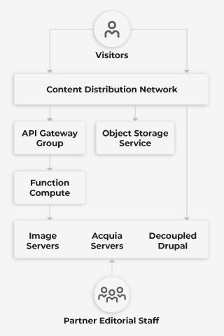 Wunderman-Devops-Multi-cloud-Architecture-Visualization-Mobile
