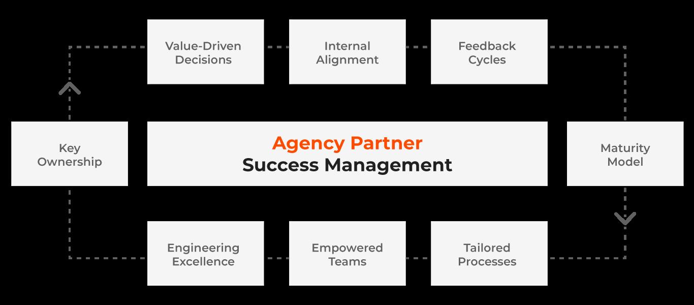Agency-Partner-Success-Management