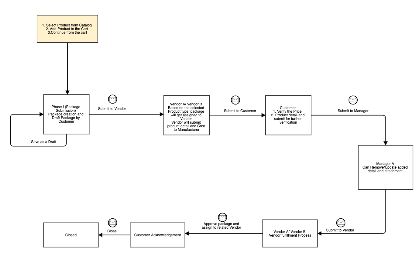 Iteration 1.0 - Creating UML Diagrams For Better Product Quality