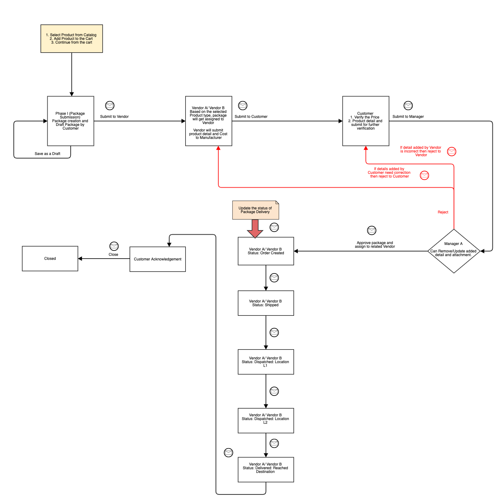 Iteration 2.0 - Creating UML Diagrams For Better Product Quality