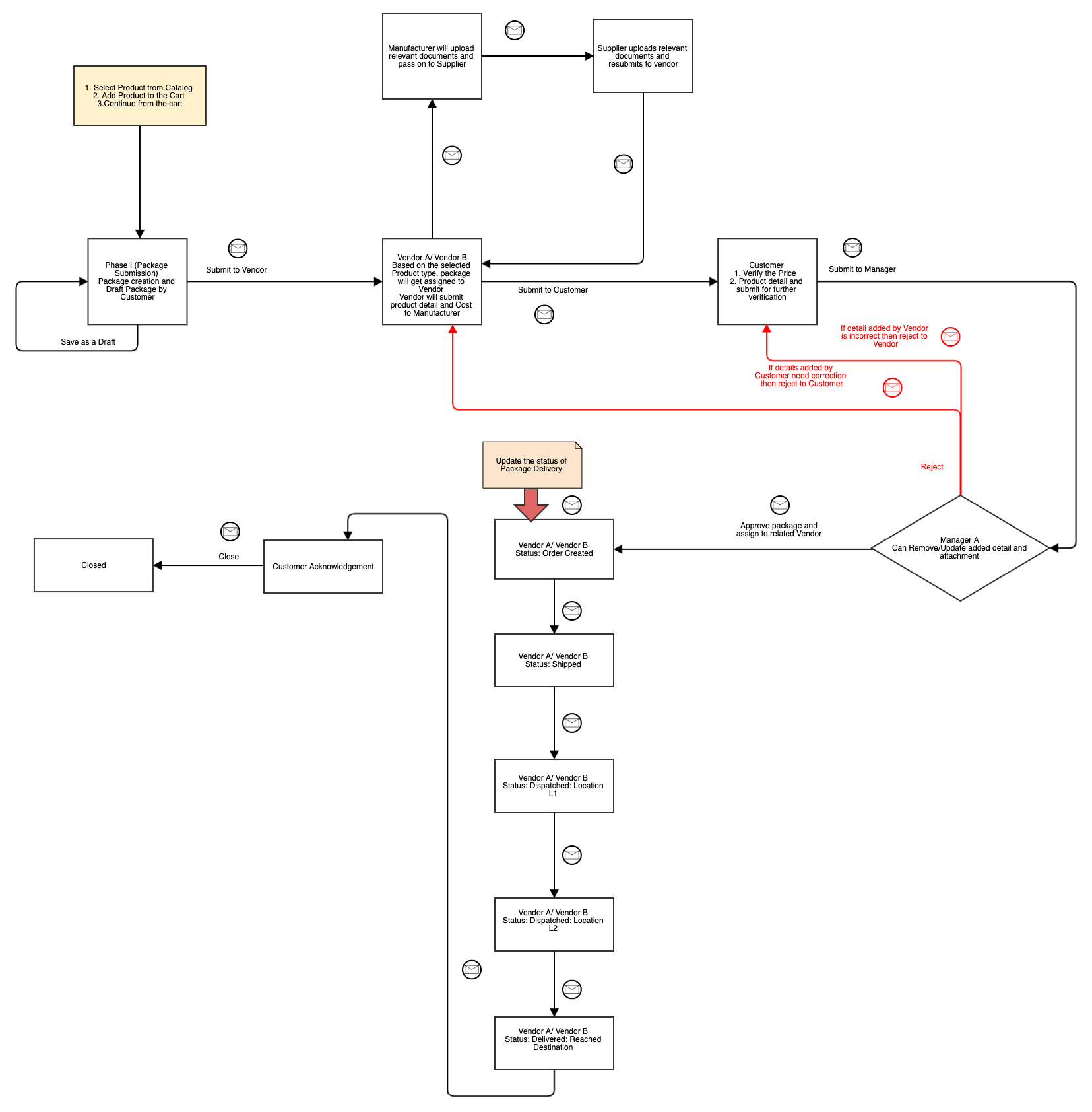 Iteration 3.0 - Creating UML Diagrams For Better Product Quality