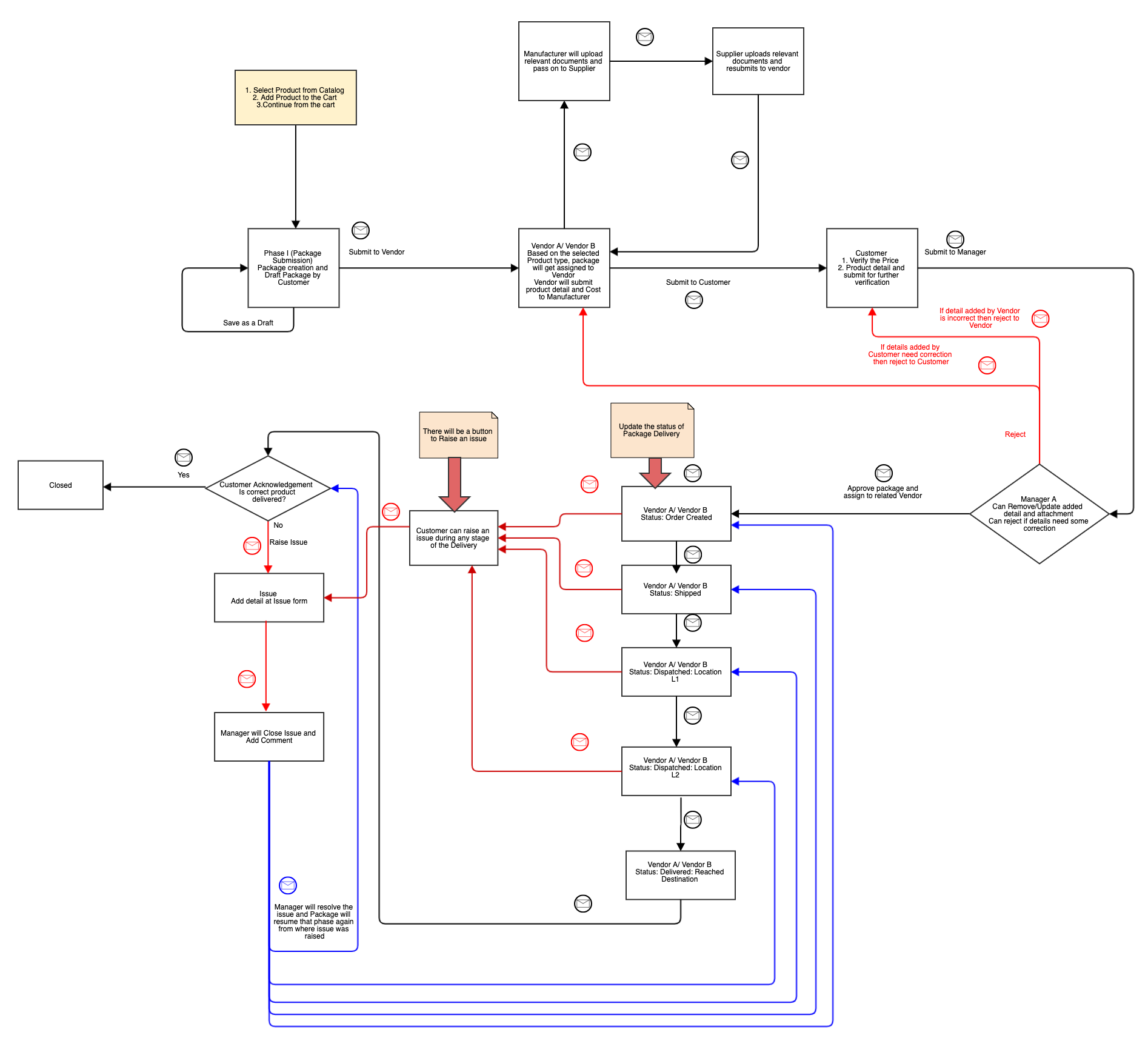 Iteration 4.0 - Creating UML Diagrams For Better Product Quality