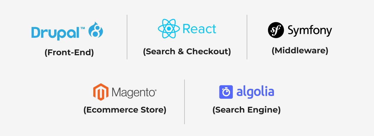 Acquia-Retail-Front-End-General-Architecture-Desktop
