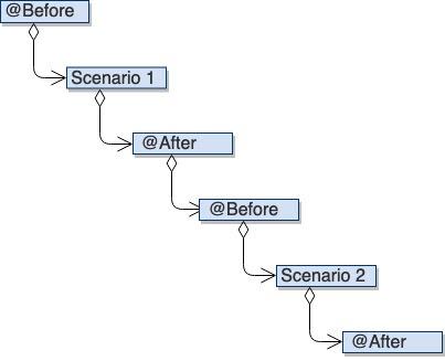 Cucumber Hooks - Multiple Scenarios - Execution Order