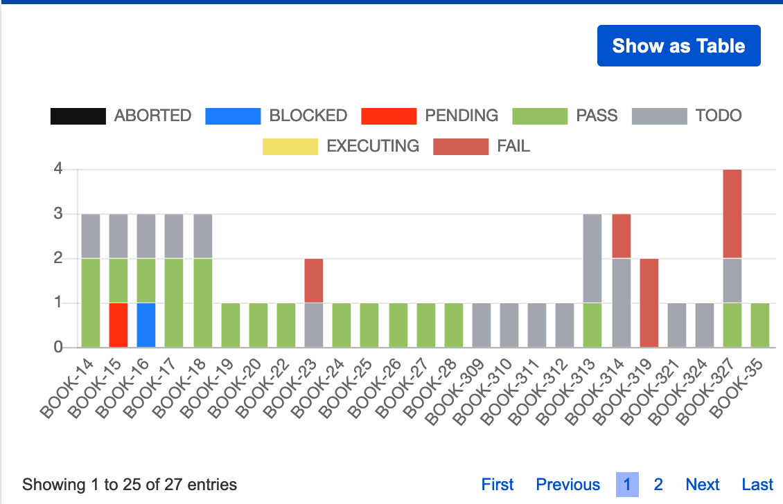 a bar graph representation for the testing dashboard