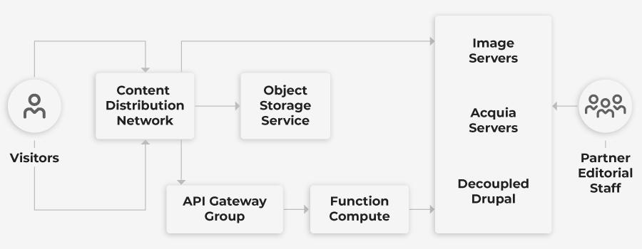 Wunderman-Devops-Multi-cloud-Architecture-Visualization-Desktop