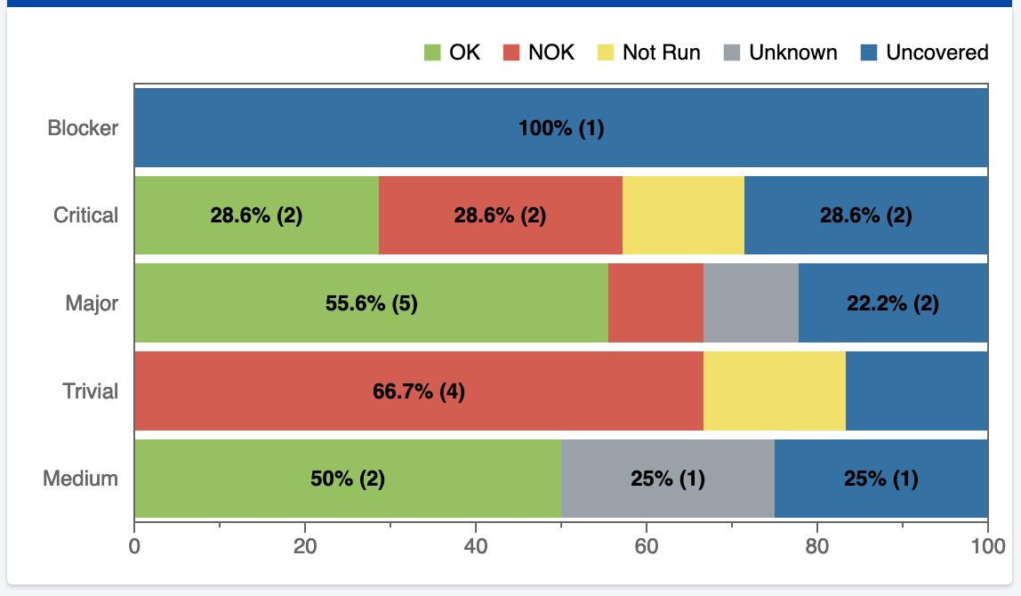 Bar graph of testing dashboard