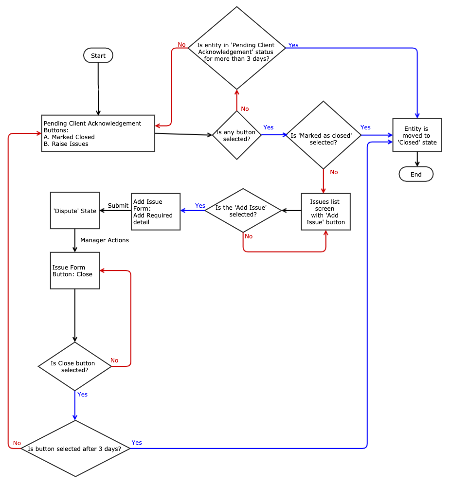 Workflow Diagram using UML for decision tables