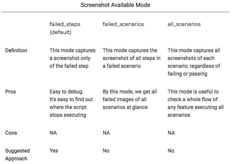 Screenshot available mode table for three scenarios