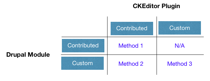 CKEditor Plugin in contributed and custom Drupal modules showcased