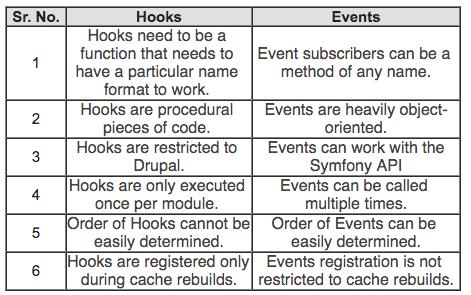comparison table - Hooks vs Events