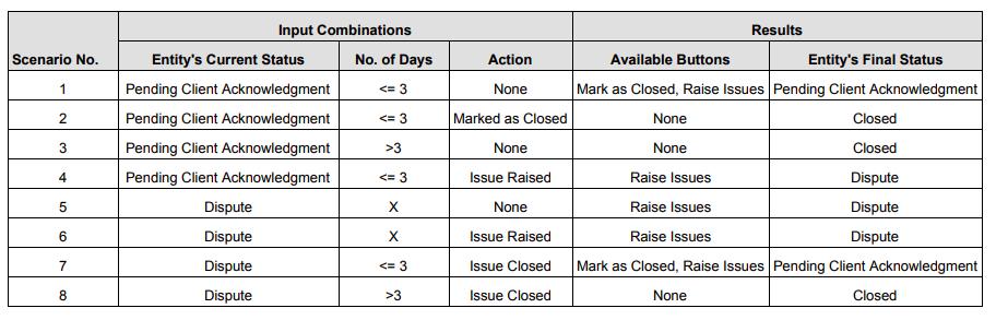 Decision table for scenarios