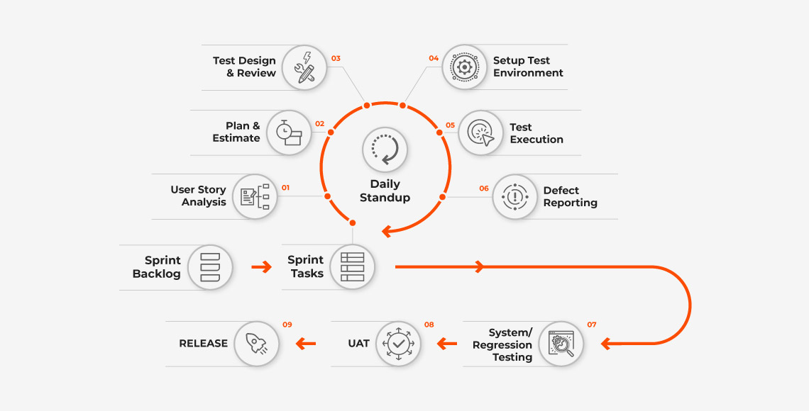 Axelerant-QA-Agile-Testing-Process