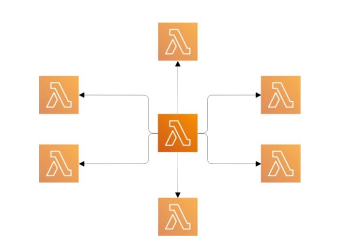 a diagram of multiple instances of the TrimMedia lambda