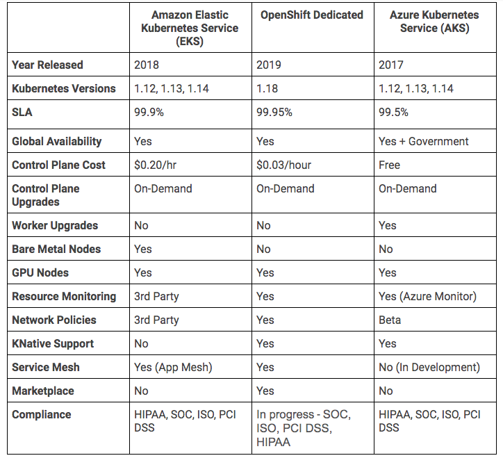 a comparison table for three managed kubernetes