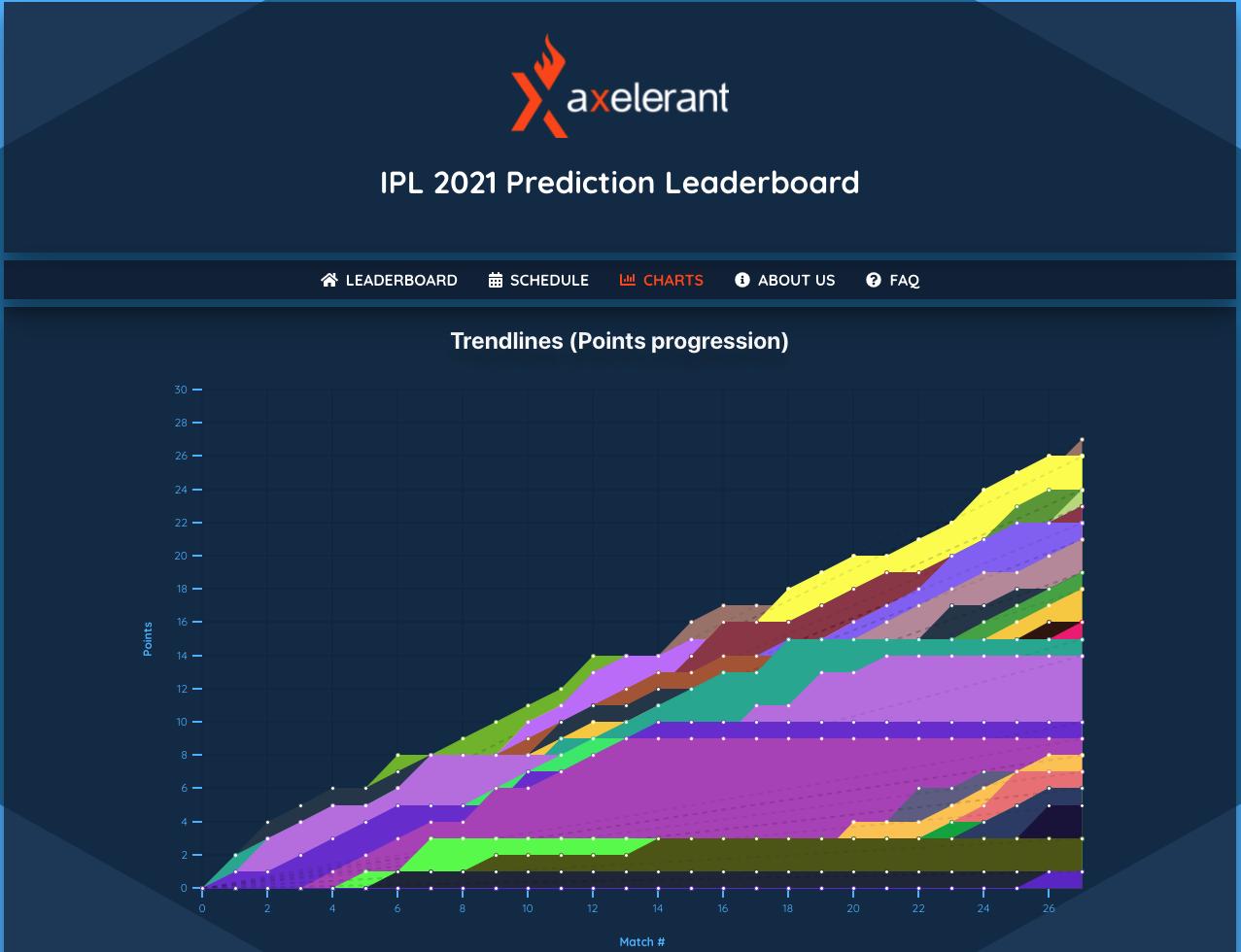 Axelerant IPL Prediction Pro