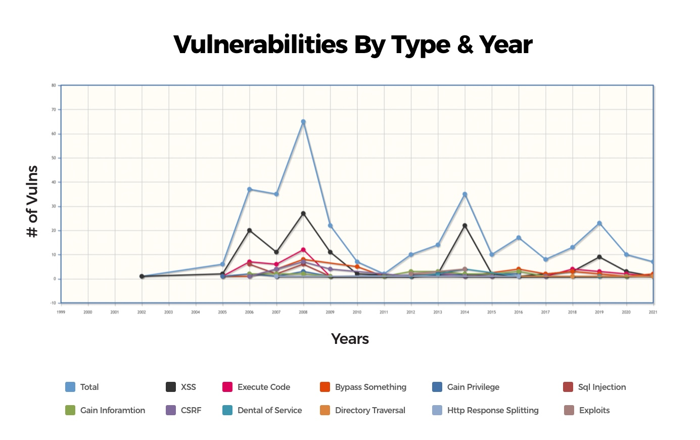 Number of vulnerabilities on Drupal year-by-year