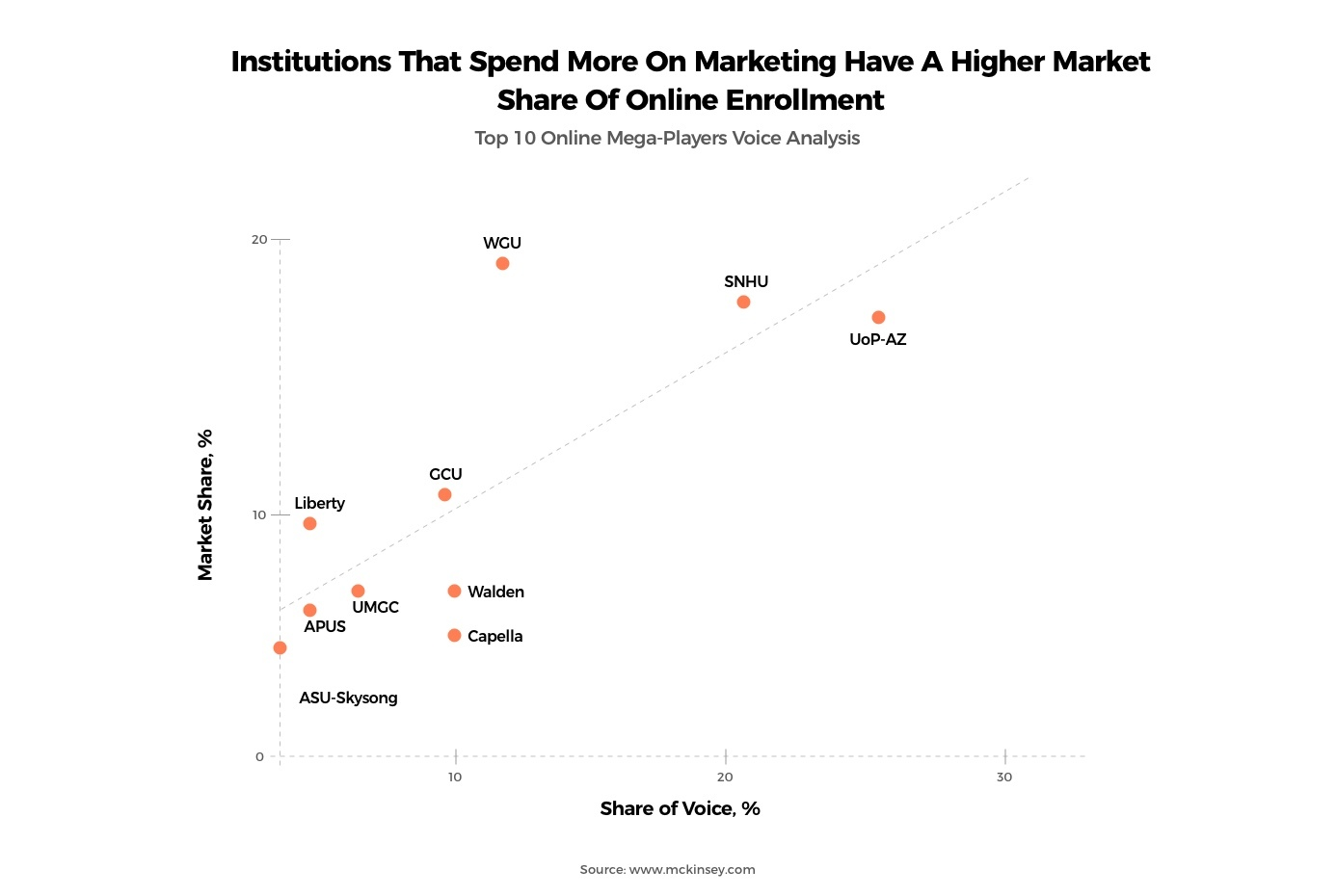 A report mentioning higher spending on marketing leads to higher enrolment