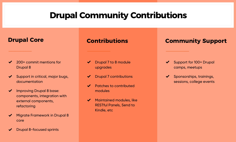 Axelerant Drupal community contributions